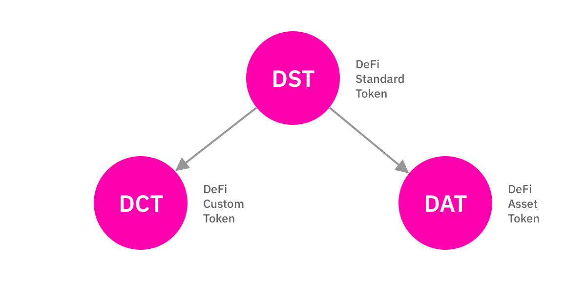 Custom-token.png