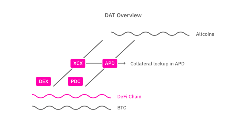 File:Dat-overview.png