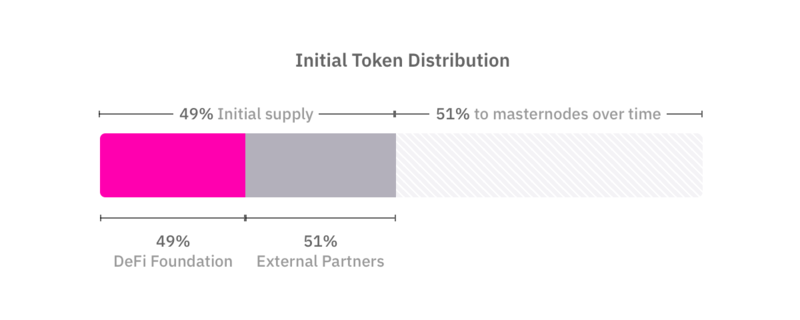File:Initial-token-distribution.png